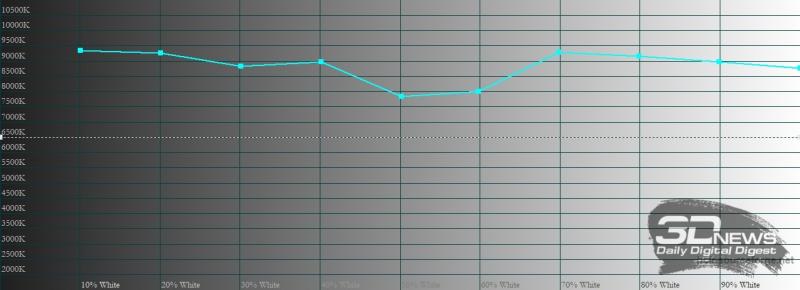 Infinix Zero 8 , цветовая температура. Голубая линия – показатели Infinix Zero 8, пунктирная – эталонная температура