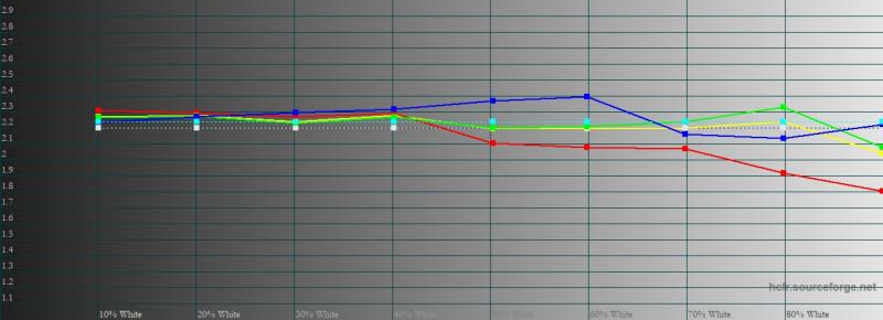 Motorola Razr 5G, гамма в режиме «естественные цвета». Желтая линия – показатели Motorola Razr 5G, пунктирная – эталонная гамма