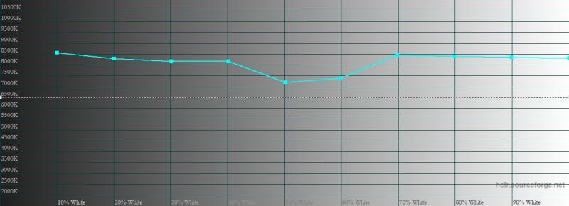 Motorola Razr 5G, цветовая температура в режиме «яркие цвета». Голубая линия – показатели Motorola Razr 5G, пунктирная – эталонная температура