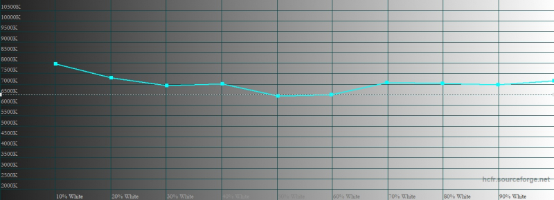 Motorola Razr 5G, цветовая температура в режиме «естественные цвета». Голубая линия – показатели Motorola Razr 5G, пунктирная – эталонная температура
