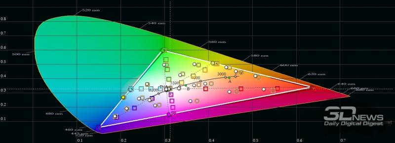 Samsung Galaxy S21 Ultra, цветовой охват в режиме цветопередачи «естественные цвета». Серый треугольник – охват sRGB, белый треугольник – охват Galaxy S21 Ultra