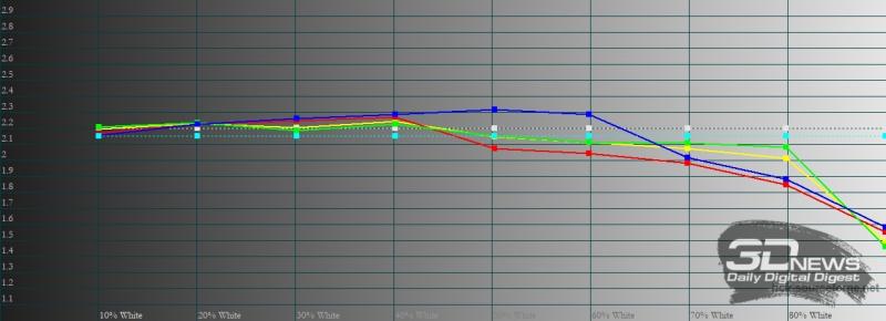 vivo Y31, гамма в стандартном режиме. Желтая линия – показатели vivo Y31, пунктирная – эталонная гамма