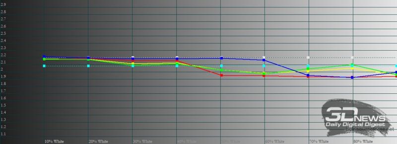 Samsung Galaxy S21 Ultra, гамма в режиме цветопередачи «естественные цвета». Желтая линия – показатели Galaxy S21 Ultra, пунктирная – эталонная гамма