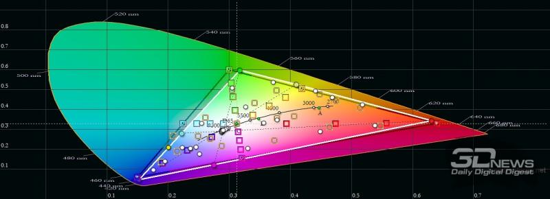 Infinix Note 8, цветовой охват. Серый треугольник – охват sRGB, белый треугольник – охват Infinix Note 8