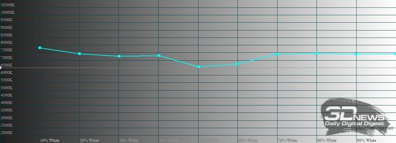 vivo Y31, цветовая температура в стандартном режиме. Голубая линия – показатели vivo Y31, пунктирная – эталонная температура