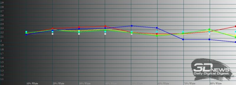 Infinix Note 8, гамма. Желтая линия – показатели Infinix Note 8, пунктирная – эталонная гамма