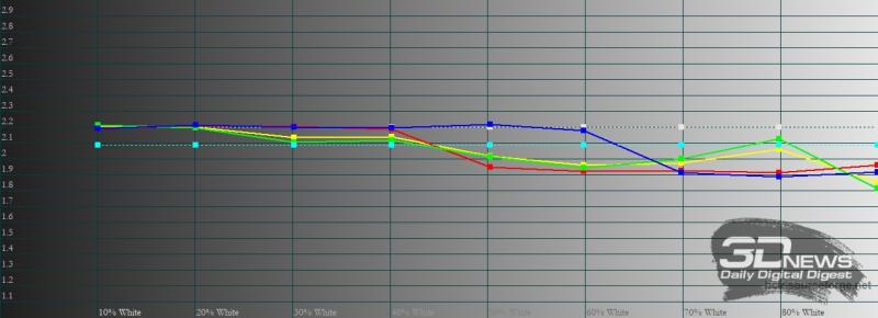 Samsung Galaxy S21 Ultra, гамма в режиме цветопередачи «насыщенные цвета». Желтая линия – показатели Galaxy S21 Ultra, пунктирная – эталонная гамма