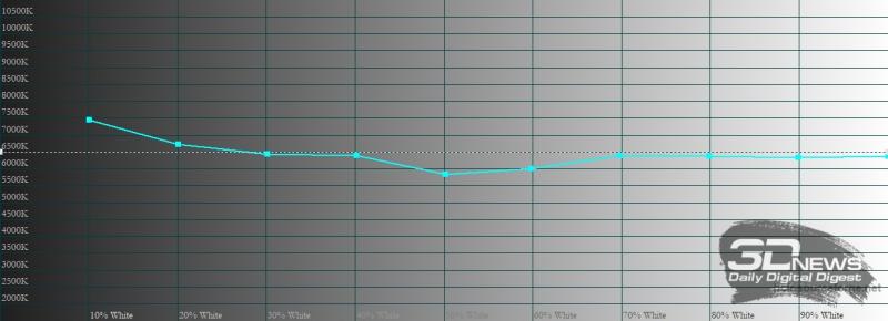 vivo Y31, цветовая температура в профессиональном режиме. Голубая линия – показатели vivo Y31, пунктирная – эталонная температура