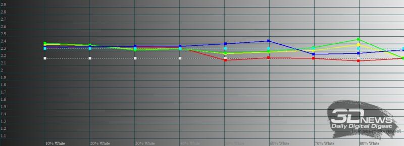 OPPO Reno5, гамма в «нежном» режиме цветопередачи. Желтая линия – показатели Reno5, пунктирная – эталонная гамма