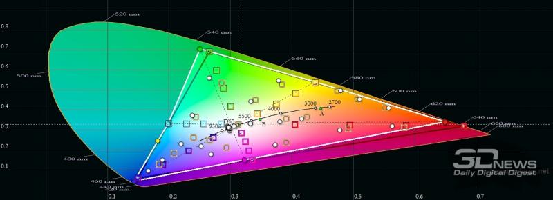 OPPO Reno5, цветовой охват в «ярком» режиме цветопередачи. Серый треугольник – охват DCI-P3, белый треугольник – охват Reno5