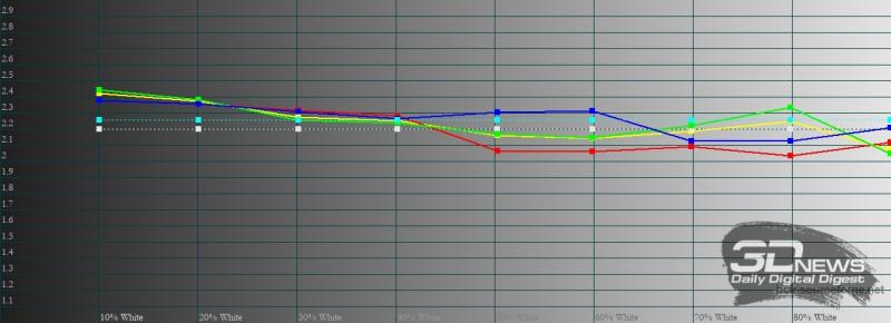 OPPO Reno5, гамма в «ярком» режиме цветопередачи. Желтая линия – показатели Reno5, пунктирная – эталонная гамма