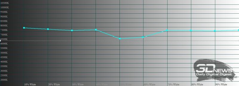 OPPO Reno5, цветовая температура в «ярком» режиме цветопередачи. Голубая линия – показатели Reno5, пунктирная – эталонная температура