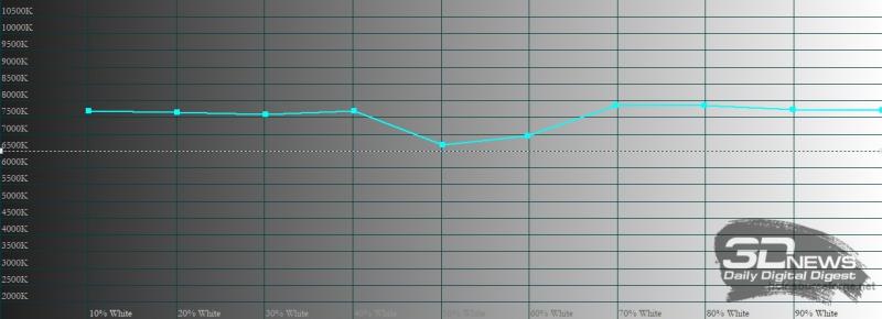 Xiaomi Redmi Note 10 Pro, цветовая температура в насыщенном режиме. Голубая линия – показатели Redmi Note 10 Pro, пунктирная – эталонная температура