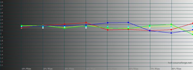 ASUS ROG Phone 5, гамма в «кинематографическом» цветовом режиме. Желтая линия – показатели ROG Phone 5, пунктирная – эталонная гамма