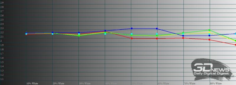 vivo X60 Pro, гамма в профессиональном режиме. Желтая линия – показатели vivo X60 Pro, пунктирная – эталонная гамма