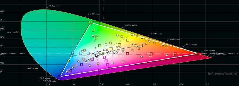 ASUS ROG Phone 5, цветовой охват в цветовом режиме по умолчанию. Серый треугольник – охват DCI-P3, белый треугольник – охват ROG Phone 5