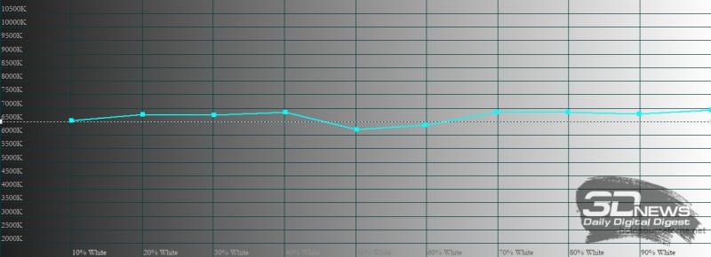 vivo X60 Pro, цветовая температура в профессиональном режиме. Голубая линия – показатели vivo X60 Pro, пунктирная – эталонная температура