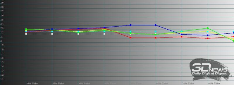 vivo X60 Pro, гамма в ярком режиме. Желтая линия – показатели vivo X60 Pro, пунктирная – эталонная гамма