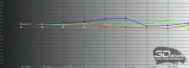 realme 8 Pro, гамма в «ярком» режиме цветопередачи. Желтая линия – показатели realme 8 Pro, пунктирная – эталонная гамма
