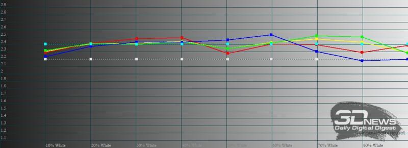 Xiaomi POCO X3 Pro, гамма в стандартном режиме. Желтая линия – показатели POCO X3 Pro, пунктирная – эталонная гамма