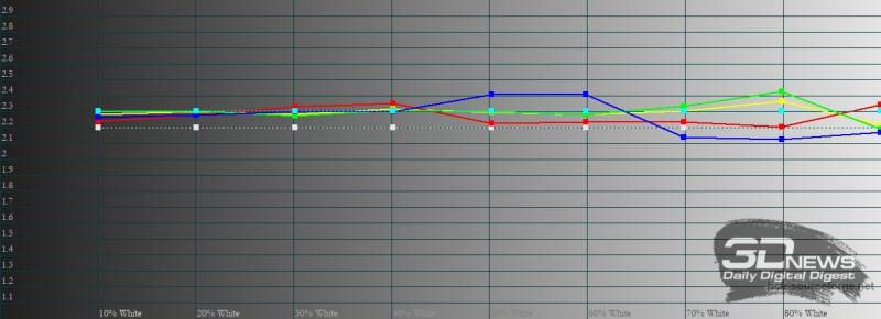 realme 8 Pro, гамма в «нежном» режиме цветопередачи. Желтая линия – показатели realme 8 Pro, пунктирная – эталонная гамма