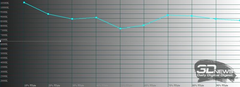 Xiaomi POCO X3 Pro, цветовая температура в стандартном режиме. Голубая линия – показатели POCO X3 Pro, пунктирная – эталонная температура