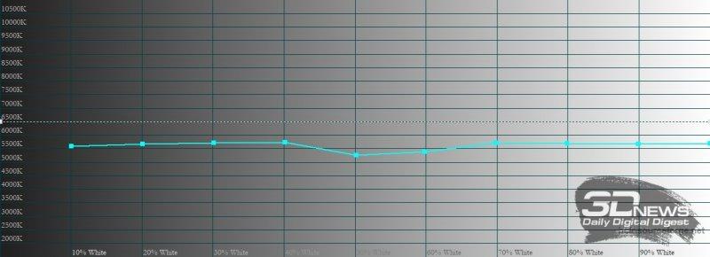 OnePlus 9 Pro, цветовая температура в режиме калибровки по цветовому охвату sRGB. Голубая линия – показатели OnePlus 9 Pro, пунктирная – эталонная температура