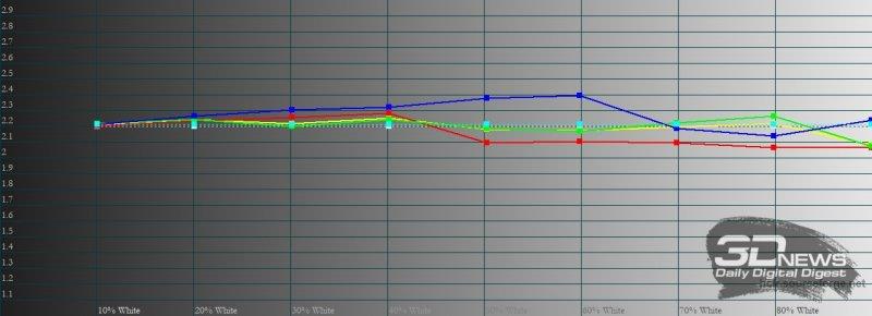 Xiaomi Mi 11 Ultra, гамма в режиме «исходные цвета». Желтая линия – показатели Mi 11 Ultra, пунктирная – эталонная гамма