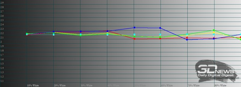 OnePlus 9 Pro, гамма в режиме калибровки дисплея по цветовому охвату sRGB. Желтая линия – показатели OnePlus 9 Pro, пунктирная – эталонная гамма